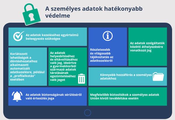 Új adatvédelmi törvény